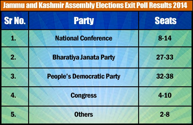 PDP won the elections for the first time in Kashmir's history.